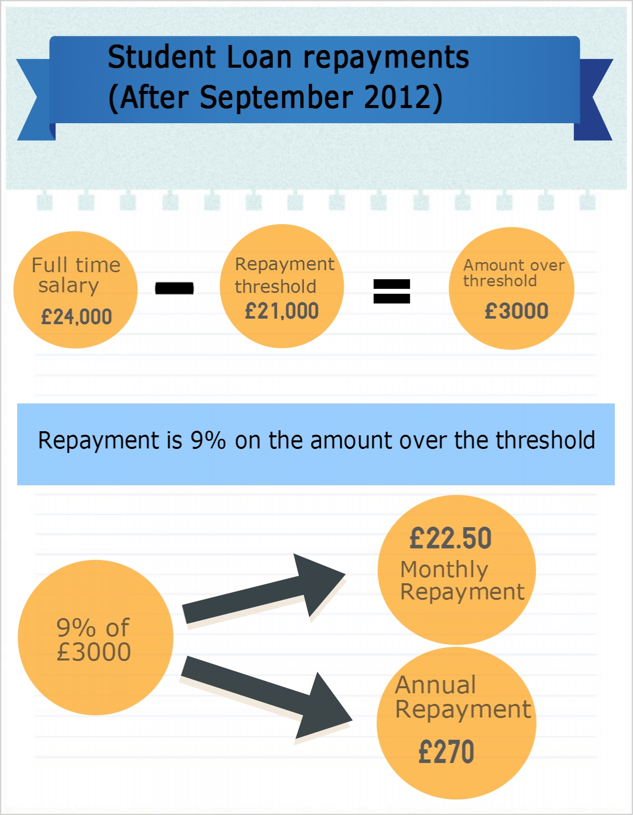 Student Loan repayments post-September 2012