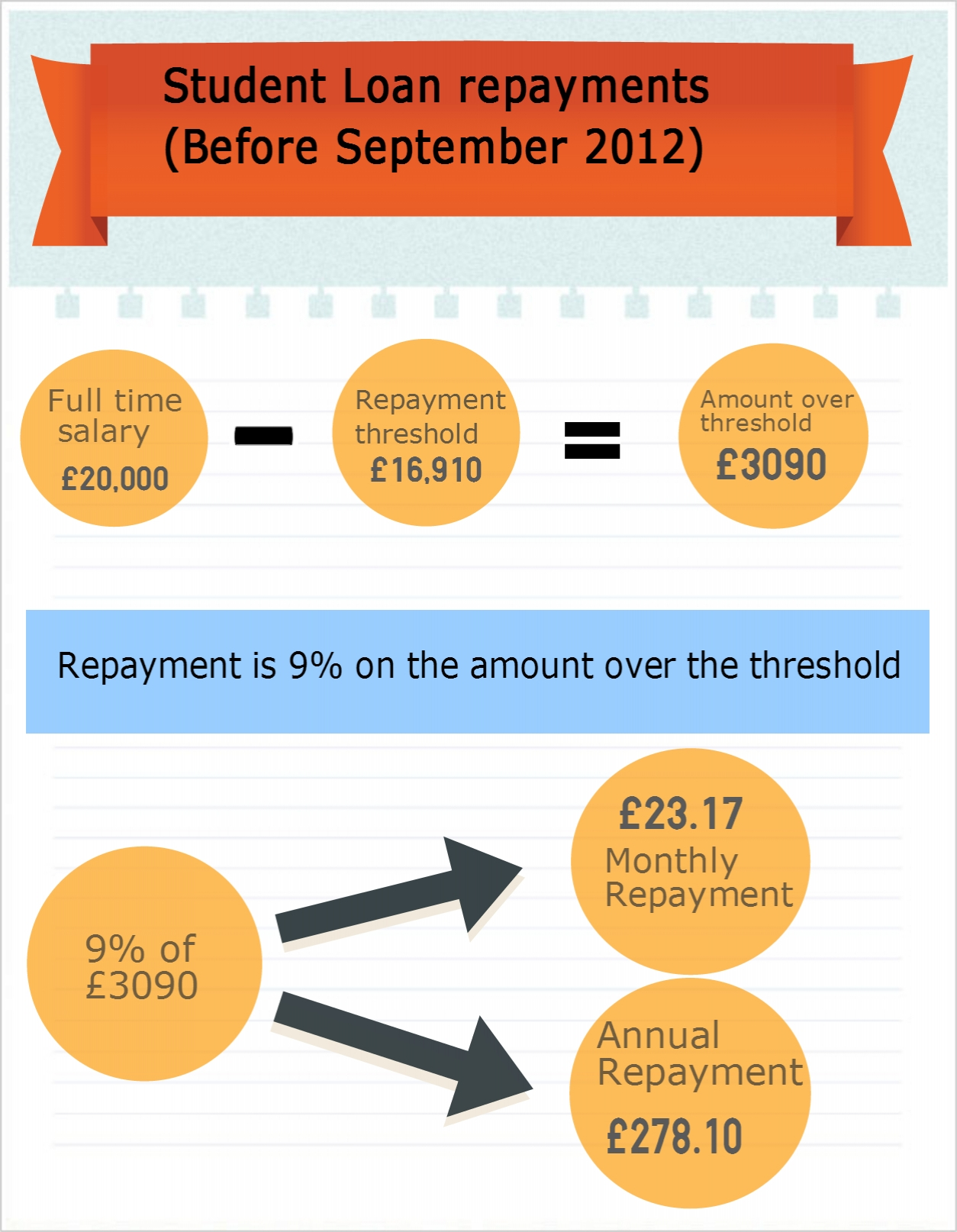 Student Loan repayments pre-September 2012