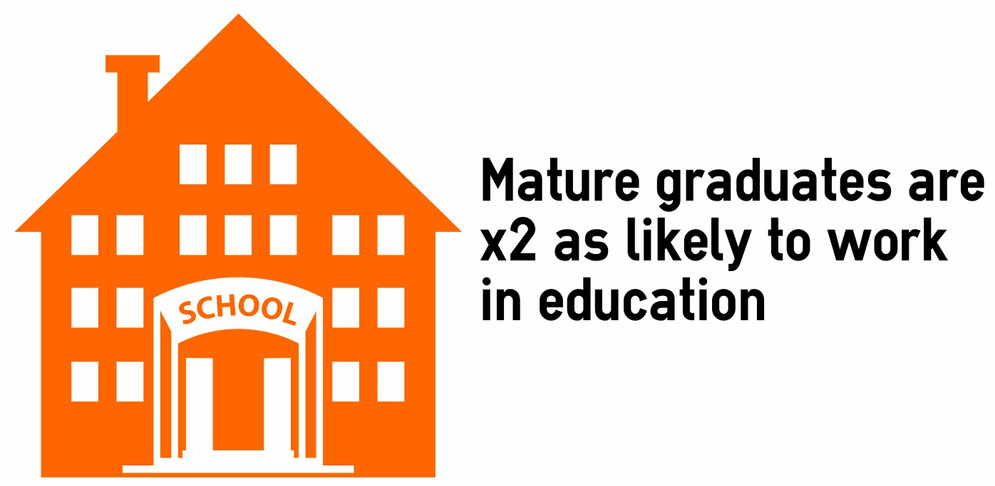 Mature graduates are twice as likely to work in education