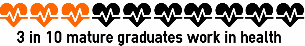 3 in 10 mature graduates work in health