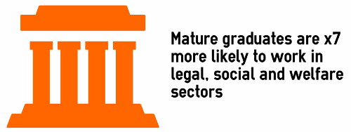 Mature grads are x7 more likely to work in social, legal and welfare sectors